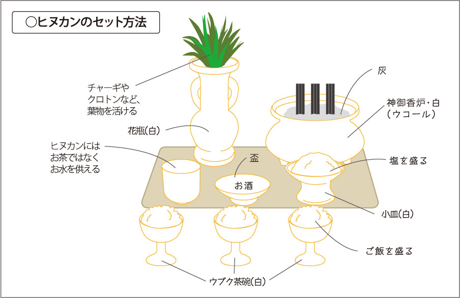 ヒヌカンのセット方法